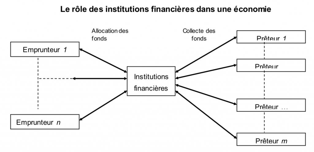 Quels sont les concepts clés à connaître en économie