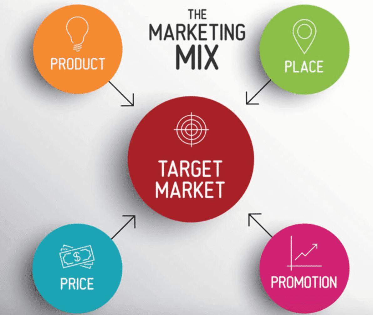 Les 4P du marketing-mix : définition